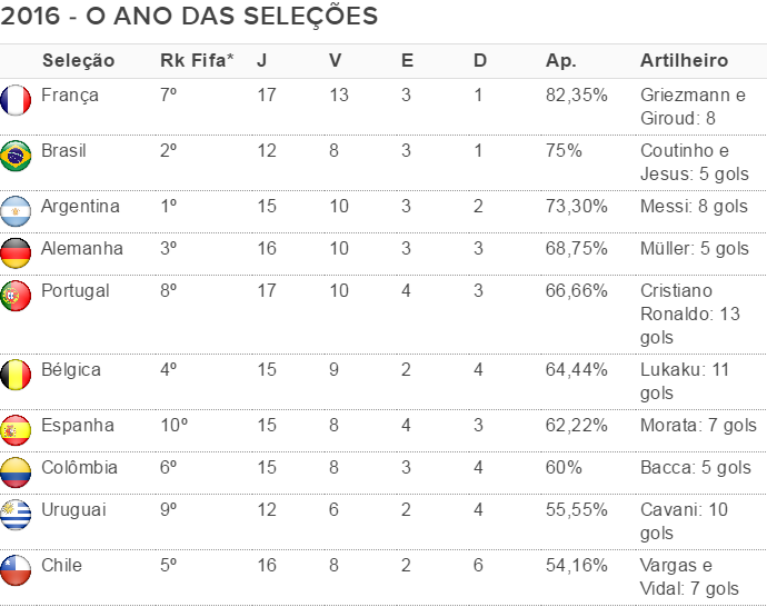 Tabela seleções  (Foto: GloboEsporte.com)