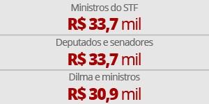 arte salários deputados senadores dilma ministros STF (Foto: Editoria de arte/G1)