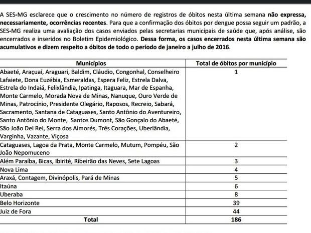 Mortes por dengue em cidades do Centro-Oeste mineiro (Foto: SES/Reprodução)