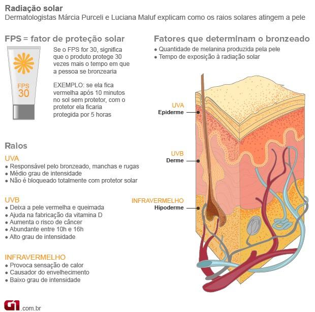 Bem Estar - Infográfico mostra como os raios solares atingem a pele (Foto: Arte/G1)
