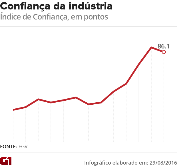 Confiança na indústria (Foto: G1)