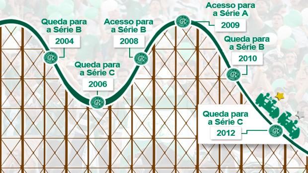 Guarani vive efeito gangorra (Foto: Editoria de Arte/Globoesporte.com)