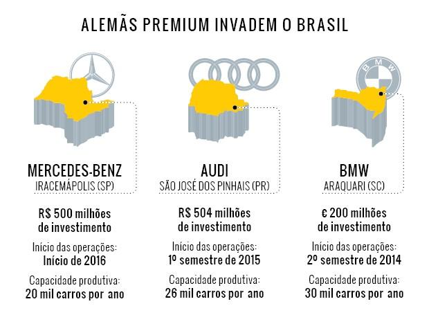 Infográfico: Alemãs premium invadem o Brasil  (Foto: Autoesporte)