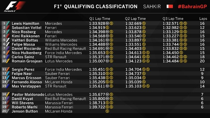 Grid de largada para o GP do Bahrein - Fórmula 1 (Foto: Divulgação)