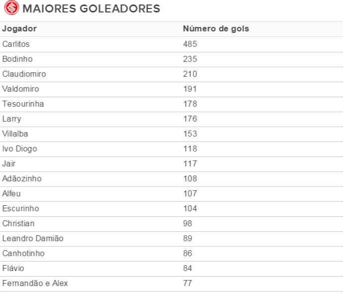 Tabela maiores goleadores da história do Inter Internacional (Foto: Reprodução)