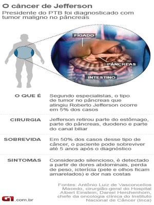 Câncer de Roberto Jefferson é maligno (Foto: G1)