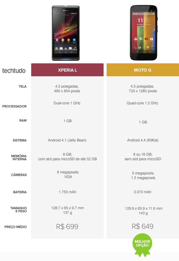 Tabela comparativa entre Xperia L e Moto G (Foto: Arte/ TechTudo)