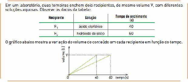 Gráfico e tabela para as questões (Foto: Reprodução/UERJ)