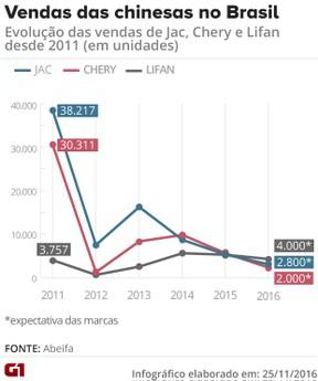 Marcas chinesas de carros mudam foco após forte queda no Brasil