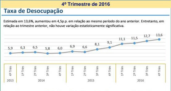 Estado tem alta de 70% em desemprego, aponta pesquisa do IBGE