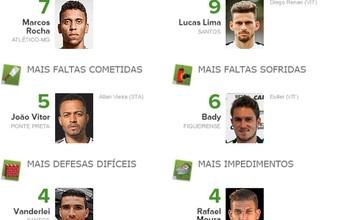 Números da 11ª rodada: Marcos Rocha é o bom ladrão, e Vanderlei fecha o gol