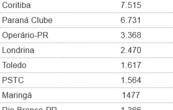 Além do título: Furacão e Coxa fazem Atletiba pela melhor média de público