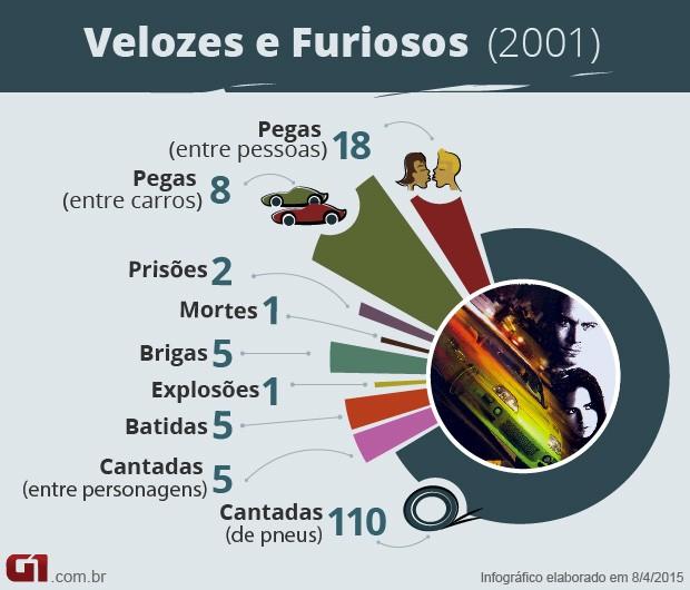 Velozes e Furiosos 1 - números (Foto: G1)