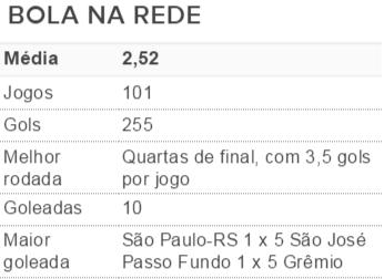 tabela, gauchao, 2016, média, gols (Foto: Reprodução)