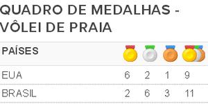 quadro de medalhas 2 (Foto: SporTV.com)