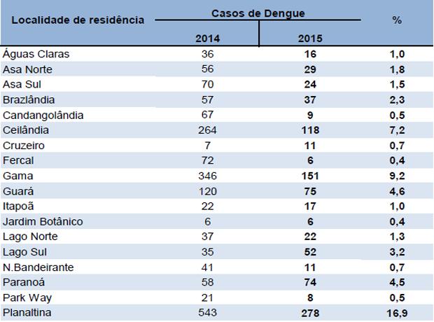 Gráfico mostra as localidades com o maior índice de casos de dengue no 1º trimestre (Foto: Secretaria de Saúde/Reprodução)