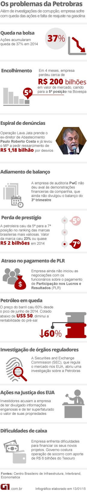 Arte problemas da Petrobras - ATUALIZADA (Foto: Editoria de Arte/G1)