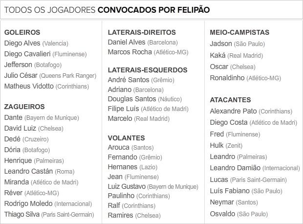info convocados felipao 2 Scolari anuncia hoje convocados para a Copa das Confederações