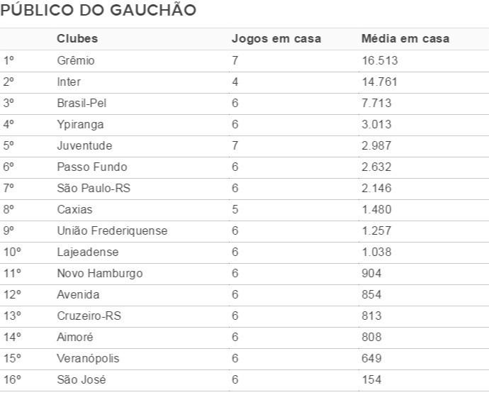 Tabela público Gauchão (Foto: Reprodução)