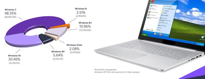 Maioria dos PCs ainda usa Windows 7 e colocam em risco usuários das máquinas (Foto: Divulgação/Avast)
