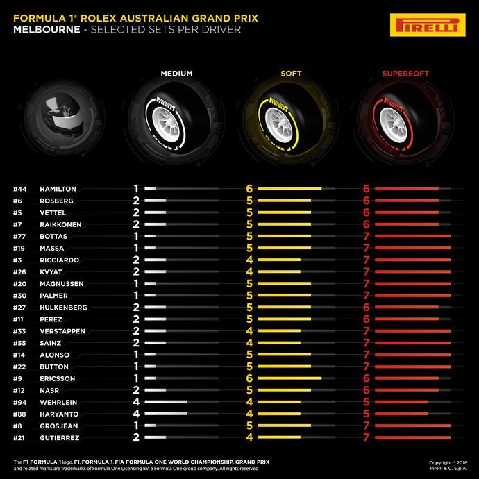 Quadro da pirelli pneus gp australia fórmula 1 2016 (Foto: Pirelli)