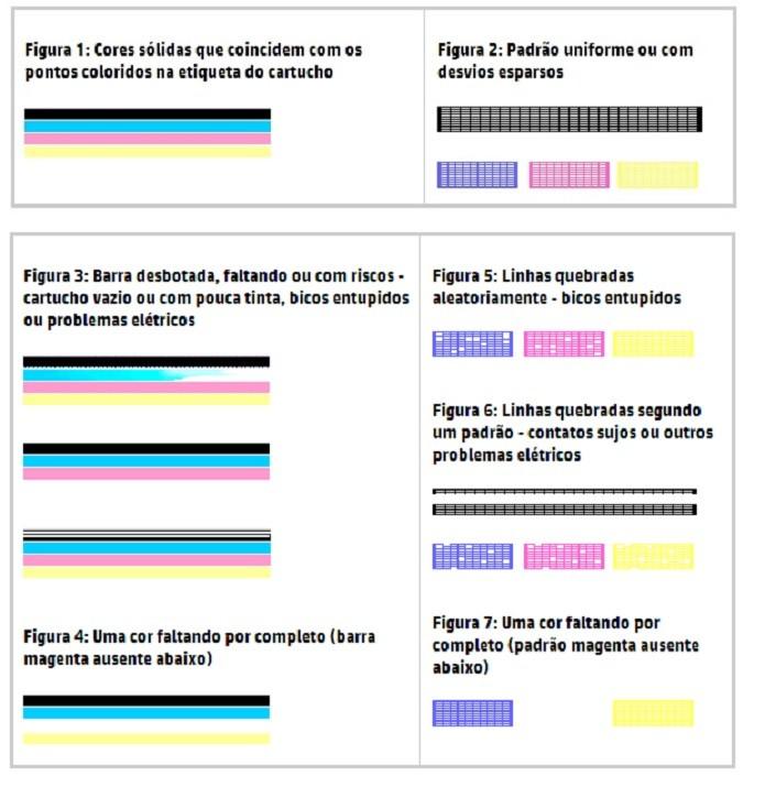 A HP dá dicas de como verificar falhas de impressão (Reprodução/HP)