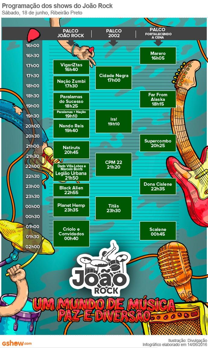 Line-up João Rock 2016 (Foto: Arte EPTV)