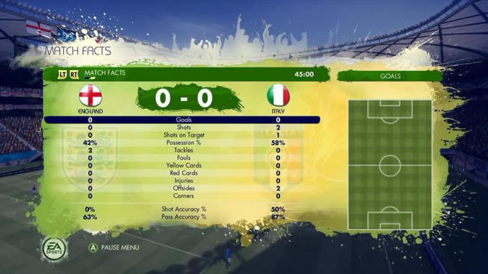Itália foi melhor no primeiro tempo, mas terminou derrotada (Foto: Reprodução/Murilo Molina)