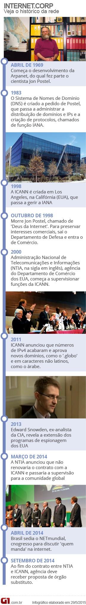 Futuro da internet (Foto: G1)
