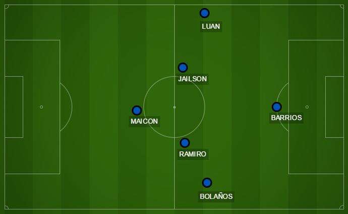 Campinho opções Grêmio Lucas Barrios 4-1-4-1 (Foto: Reprodução)