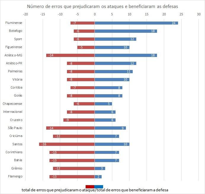 Número de erros que prejudicaram ataques e beneficiaram as defesas (Foto: GloboEsporte.com)