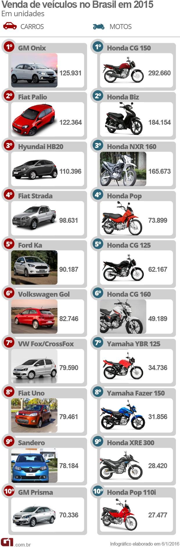 Carros e motos mais vendidos em 2015 (Foto: Arte/G1)