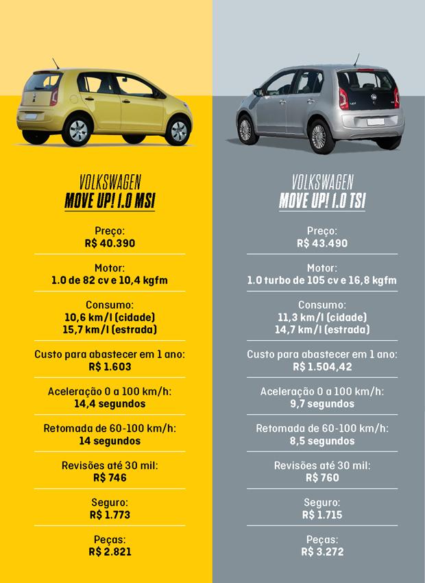 Comparativo up! TSI e aspirado (Foto: Autoesporte)