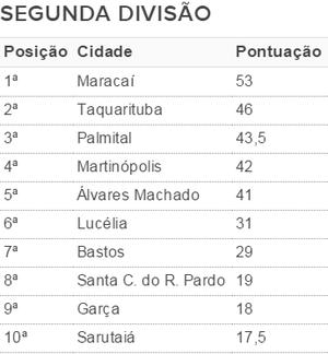 Classificação da 2ª divisão dos Jogos Regionais (Foto: Kawanny Barros / GloboEsporte.com)