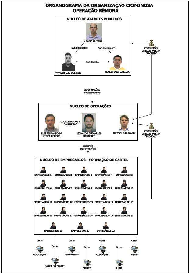 Como funcionava a suposta organização criminosa investigada na Operação Rêmora (Foto: Divulgação/Gaeco)