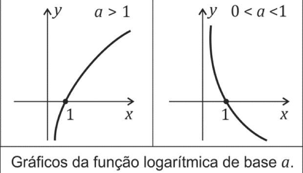Gráfico da função logarítmica (Foto: Reprodução/Fuvest)