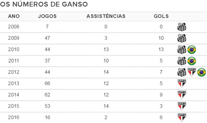 Números da carreira de Ganso (Foto: GloboEsporte.com)