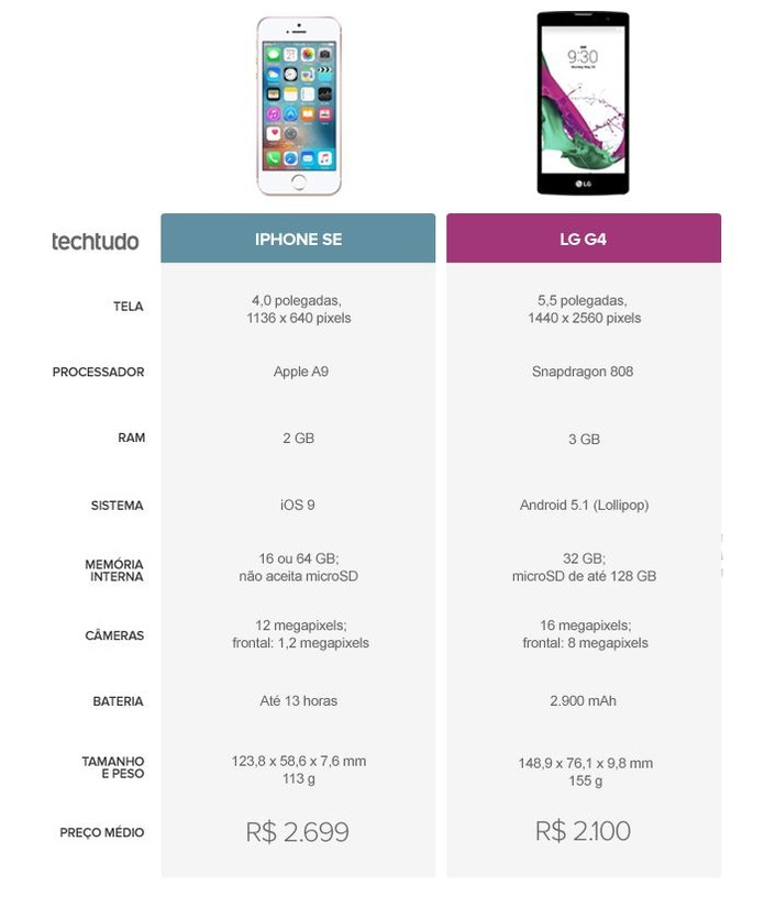 Tabela comparativa entre iPhone SE e LG G4 (Foto: Arte/TechTudo)