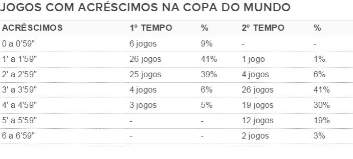Tabela Acréscimos na Copa do Mundo (Foto: Futdados)