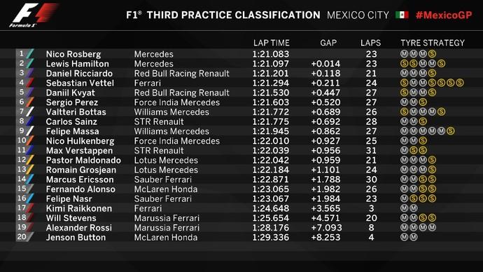Resultado do 3º treino livre para o GP do México (Foto: Divulgação)
