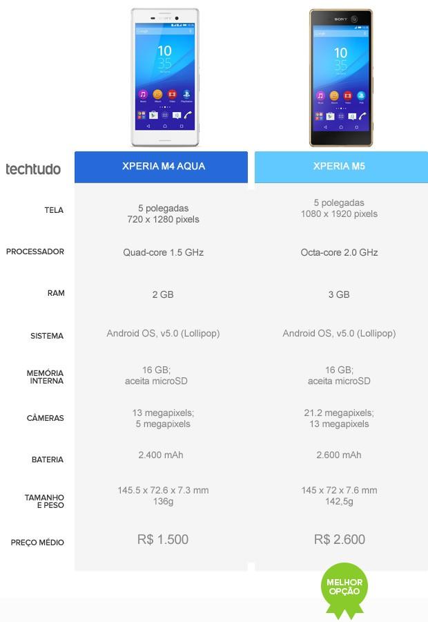 Comparativo Xperia M5 e Xperia M4 Aqua (Foto: Arte/TechTudo)