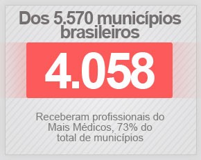 Mais Médicos (Foto: Editoria de Arte/G1)