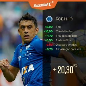 Cartola Robinho Maior Pontuador Rodada #38 (Foto: Infoesporte)