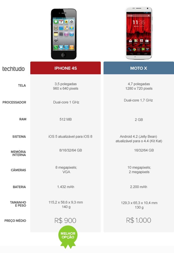 Tabela com as configurações do iPhone 4S e Moto X (Foto: Arte/TechTudo)