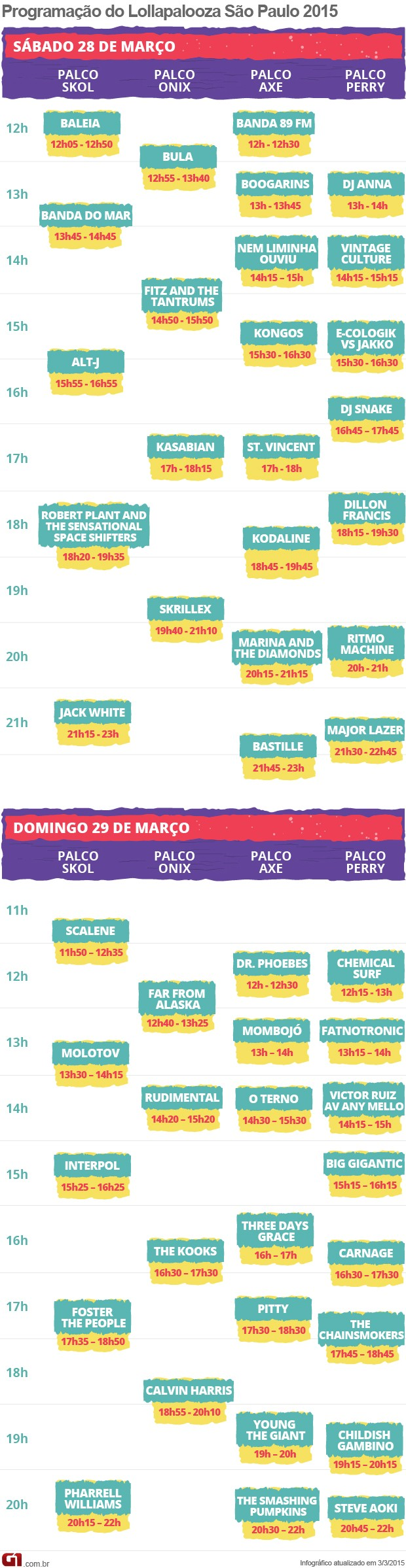 VALE ESTE 2 horarios Lollapalooza 2015 (Foto: Arte/G1)