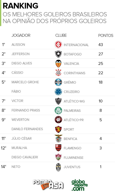 08c4cb0469 Melhor goleiro do Brasil na opinião dos próprios goleiros - Pombo ...
