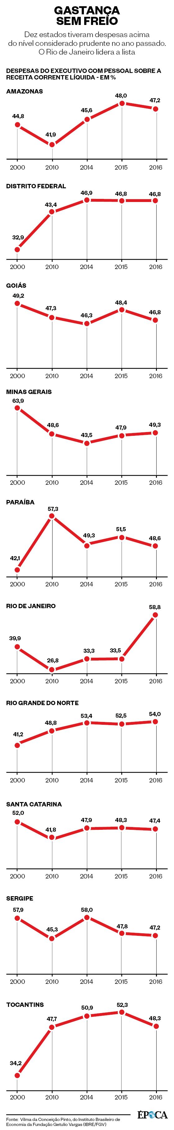 Gastos dos estados com pessoal (Foto: Infografia ÉPOCA)