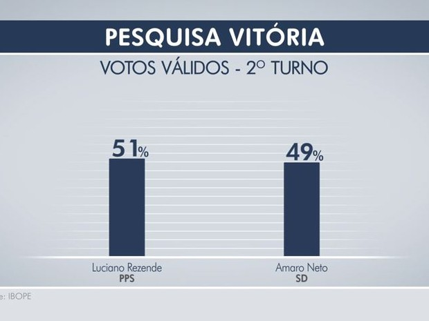 Pesquisa Ibope do segundo turno de Vitória (Foto: Arte/ TV Gazeta)