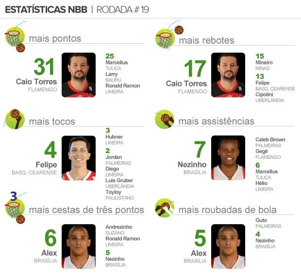 info pacotão NBB 19 (Foto: arte esporte)