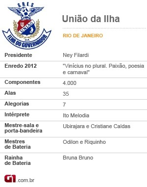 Ficha técnica da União da Ilha do Governador (Foto: Arte G1)